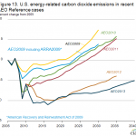 Policy Driving Down Projected U.S. Carbon Emissions